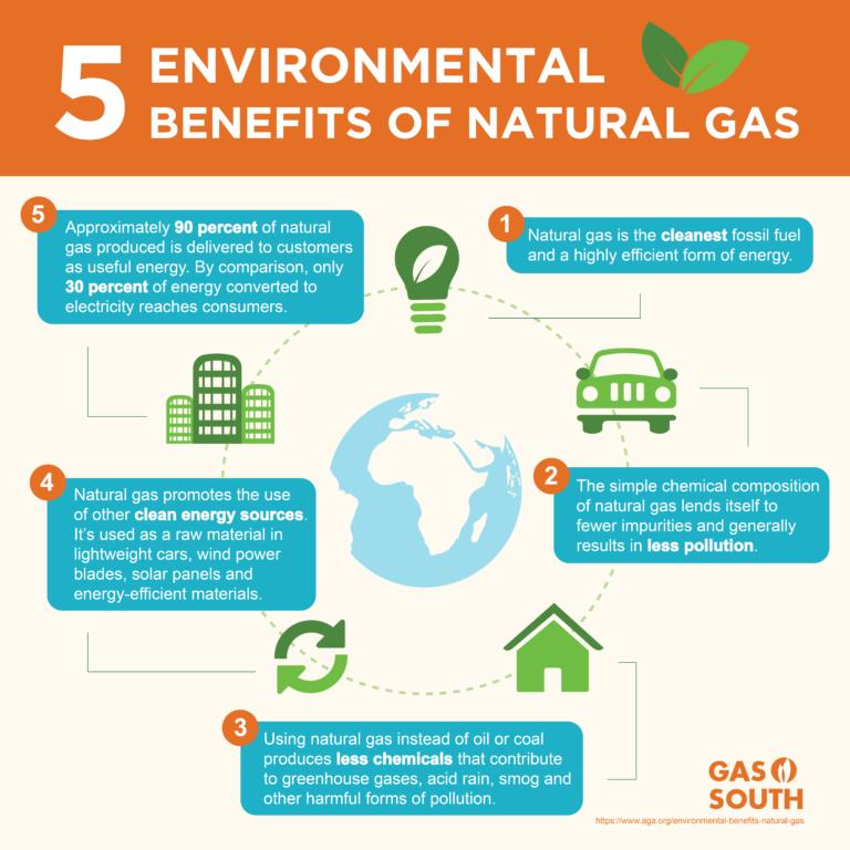 5 benefits of natural gas graph